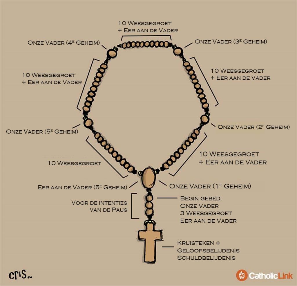 Hoe de Rozenkrans bidden